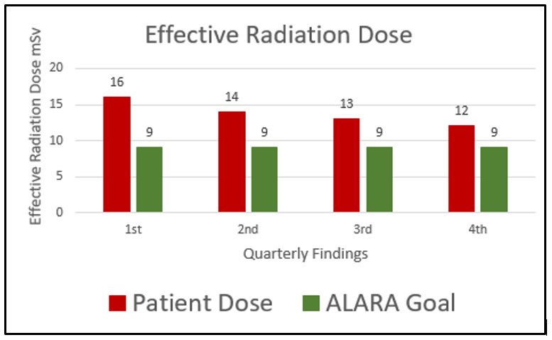 10 Steps to Building a Nuclear QI Program to Meet ALARA Recommendations