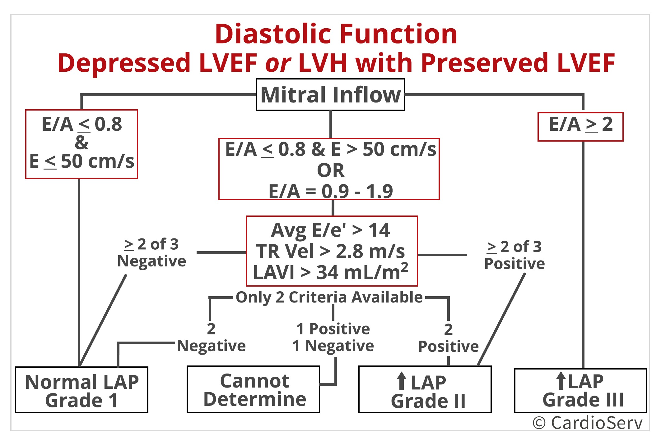 Diastolic Function Algorithm Depressed LVEF or LVH with Preserved LVEF