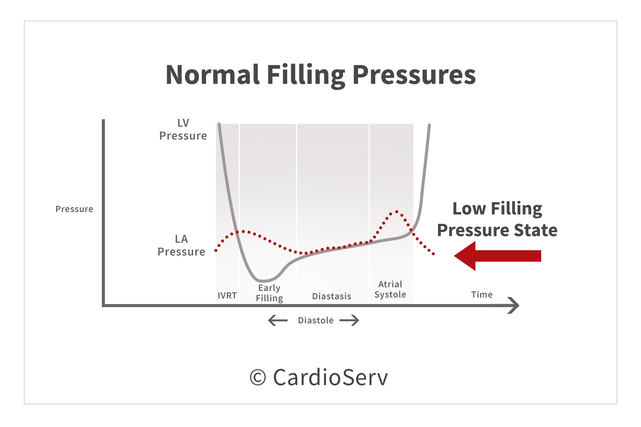Normal Filling Pressures Diastolic Function Left Ventricle