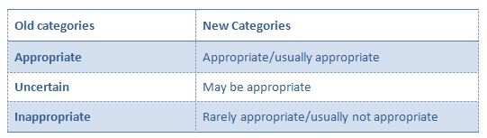 New Categories for Test Appropriateness