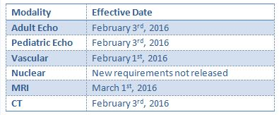 Effective Date of IAC Guidelines
