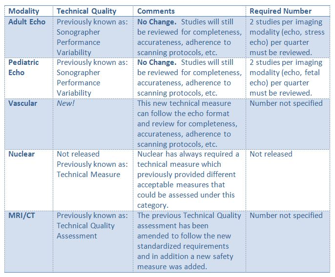 Technical Quality Chart