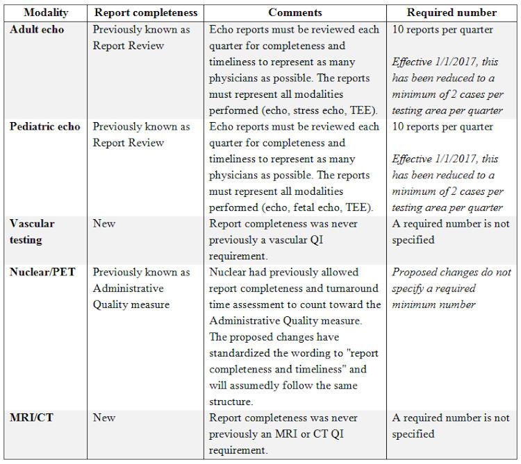report-completeness