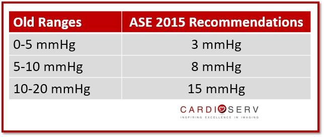 ASE Old vs New Ranges