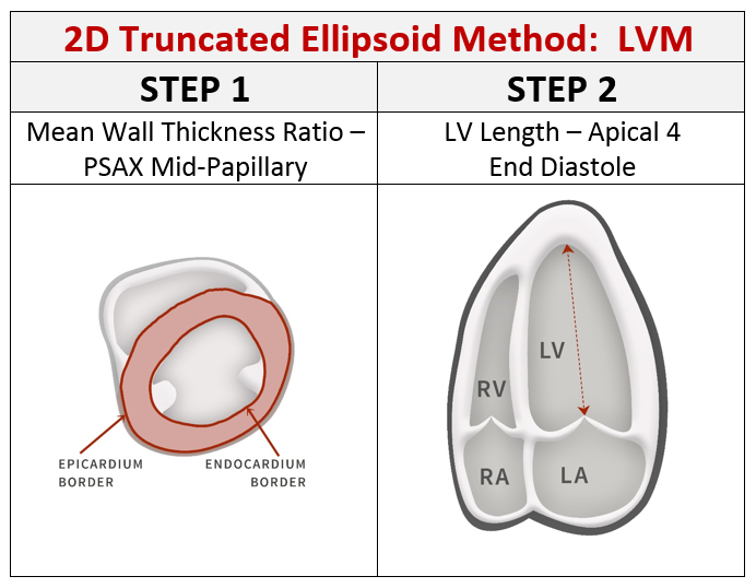 Calculating LVM via 2D Truncated Ellipsoid Method