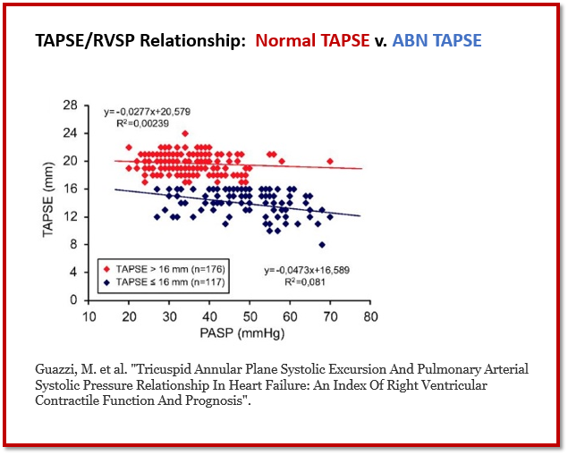Tapse And Rvsp Prognostic Value When Viewed As An Index