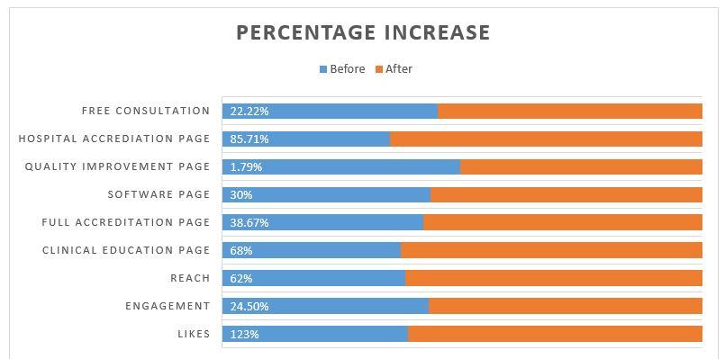 Increase of website traffic