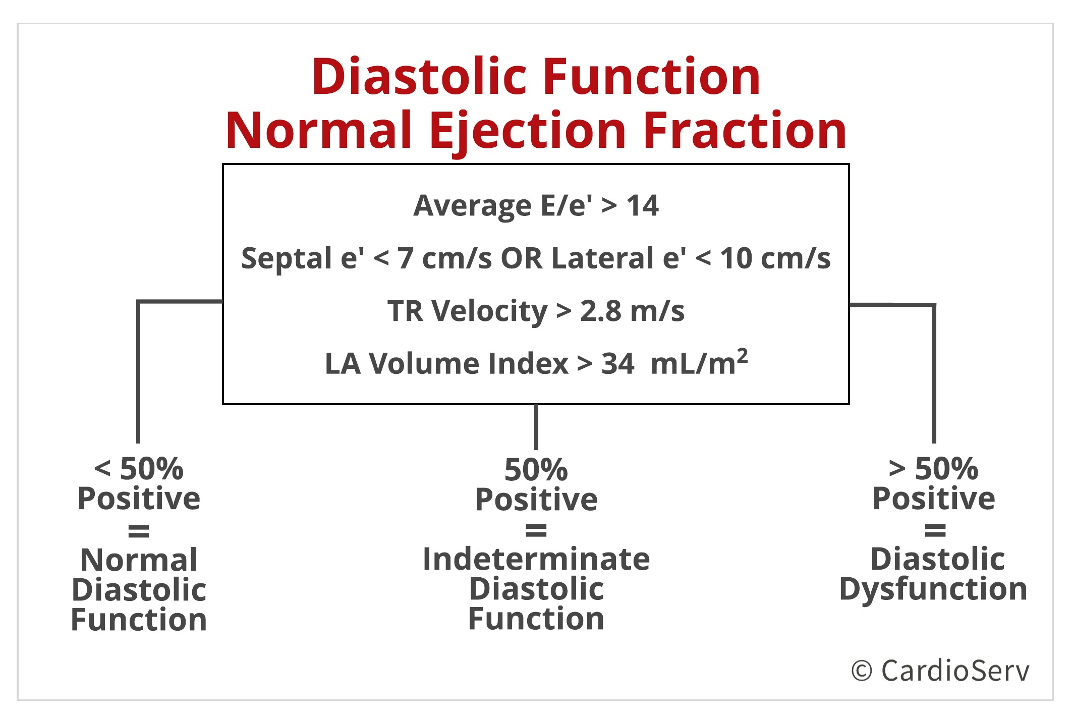 Normal Ejection Fraction Algorithm for ASE LV Diastolic Function Evaluation