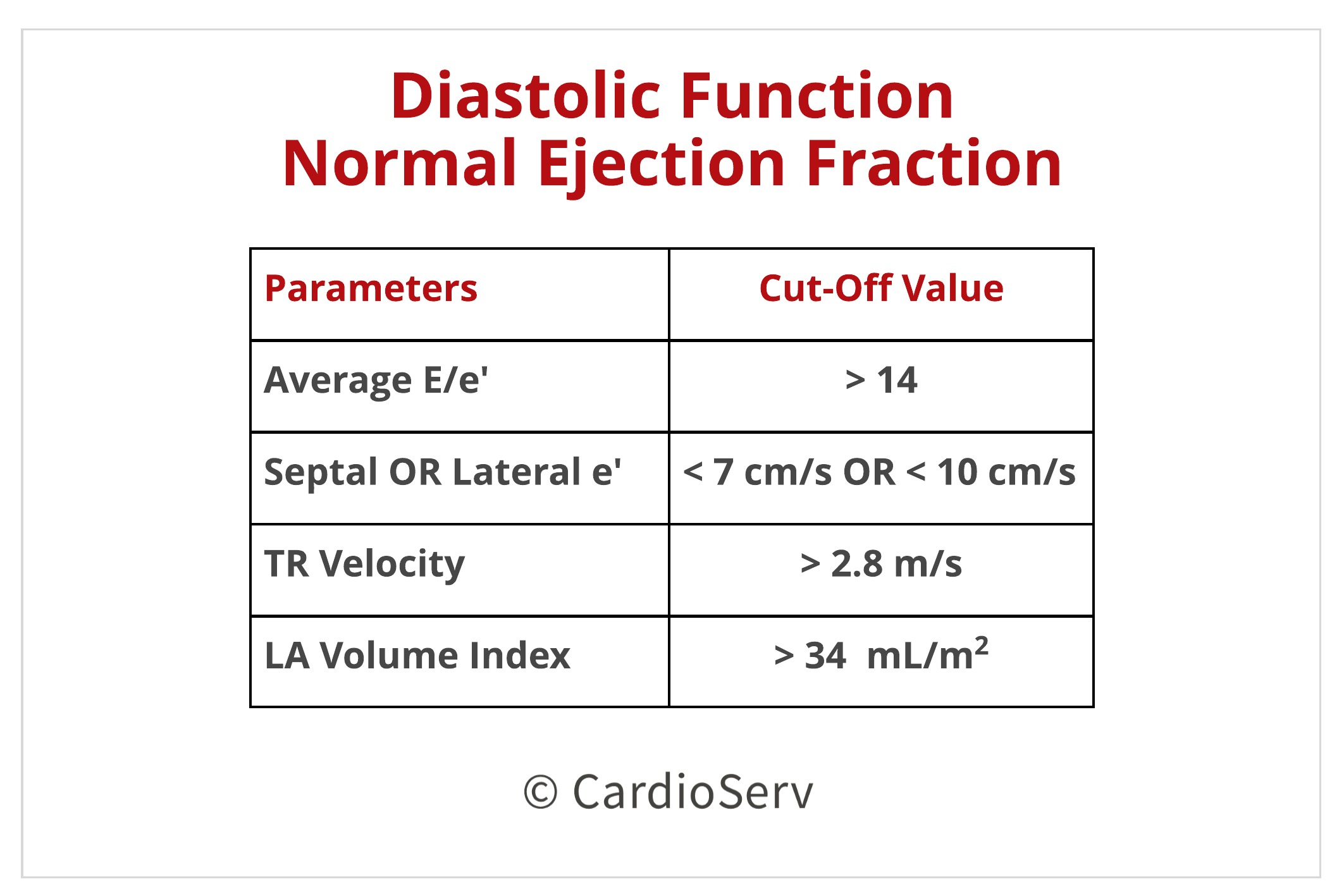 Normal Ejection Fraction Cutoff values for LV diastolic Function