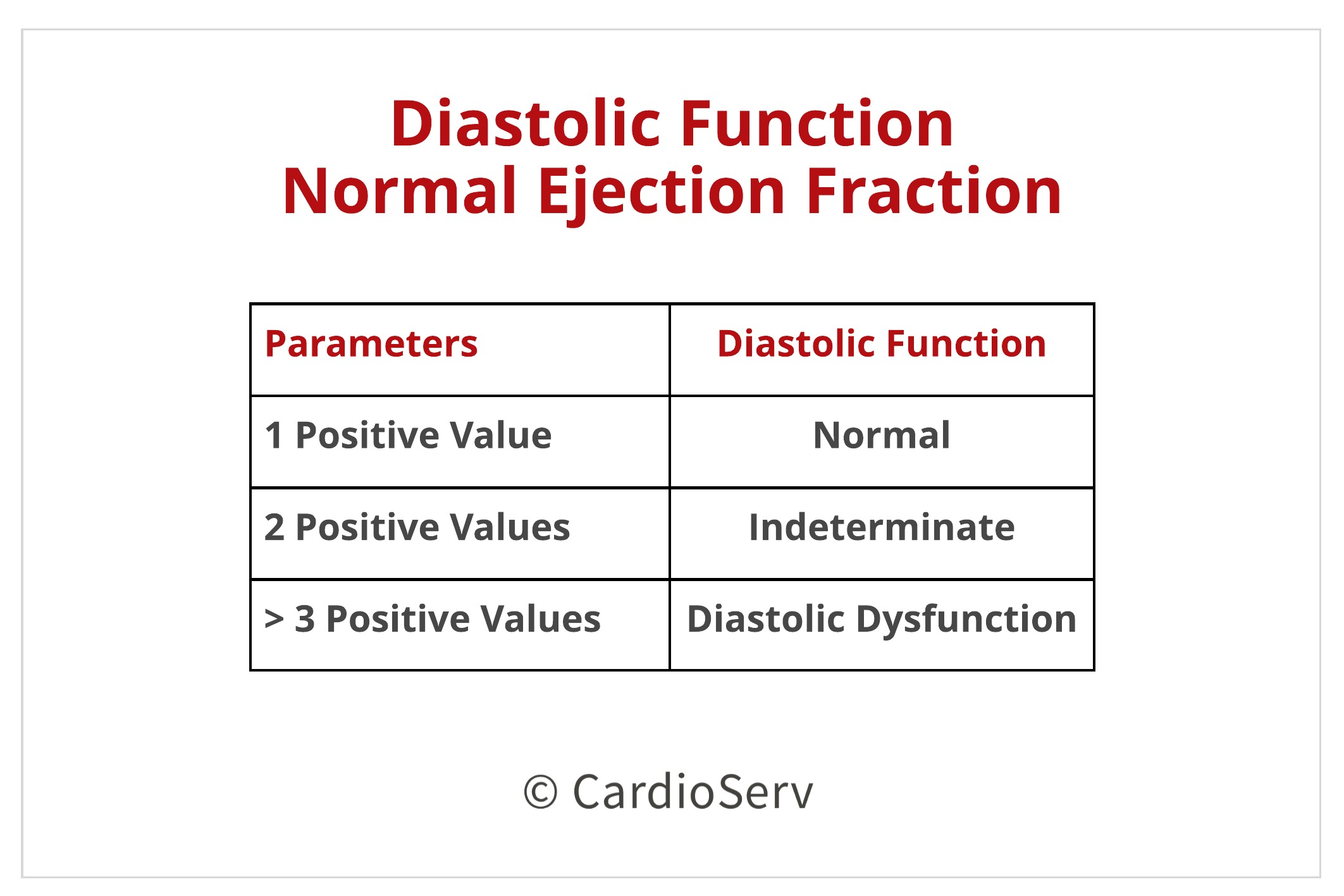 Normal Ejection Fraction Findings for Diastolic Function