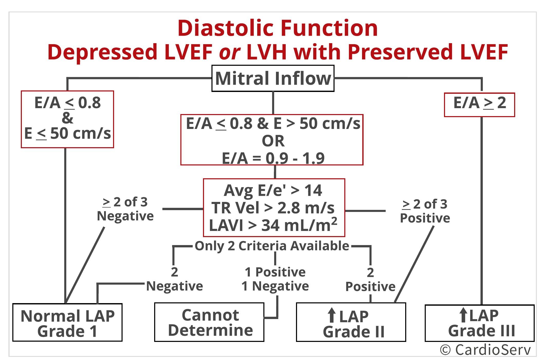Diastolic Function Algorithm Depressed LVEF or LVH with Preserved LVEF