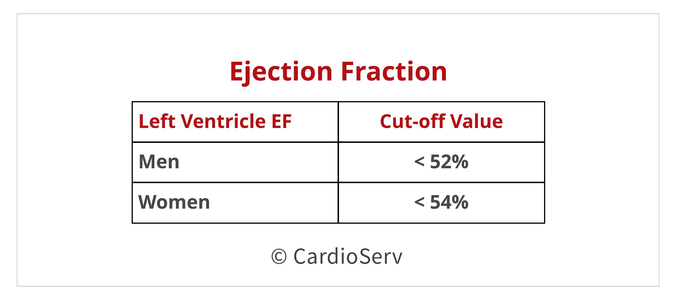 Diastolic Function Left Ventricle Ejection Fraction Values