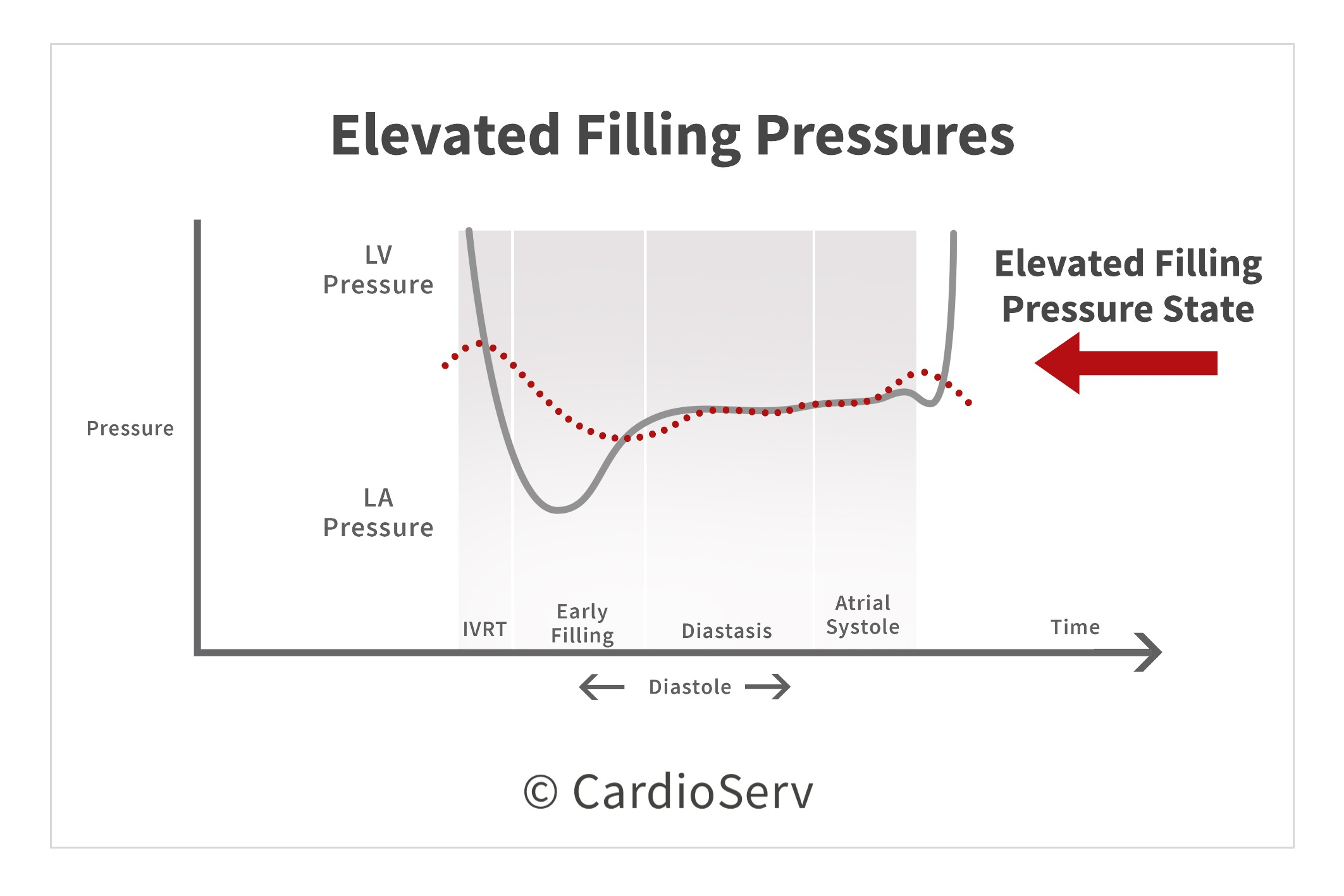 Elevated Filling Pressures Diastolic Function Left Ventricle
