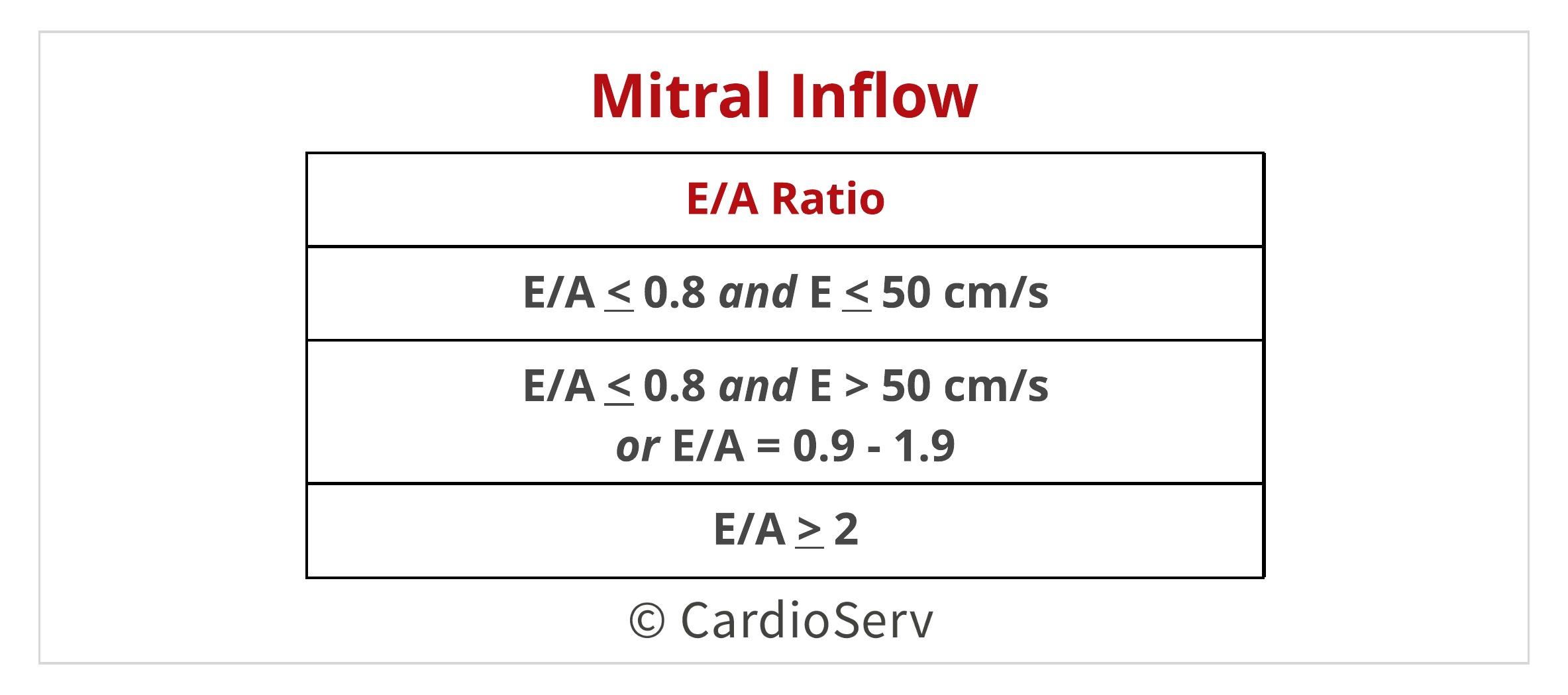 Mitral Inflow E/A Ratio Diastolic Function