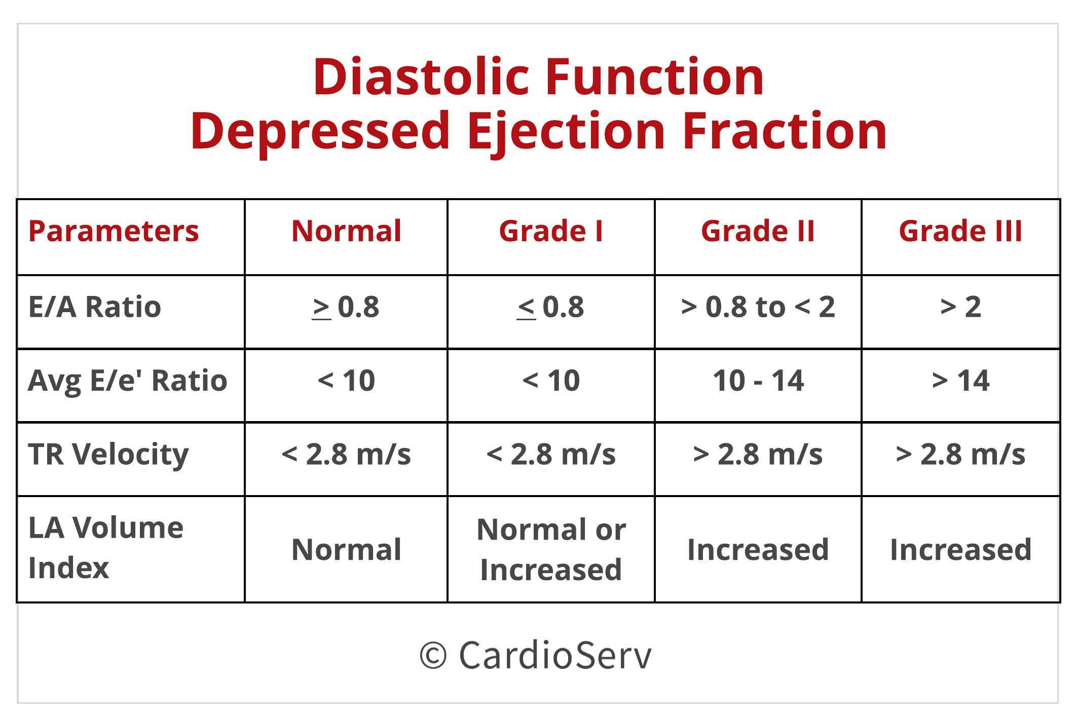 Values Chart 2 Diastolic Function