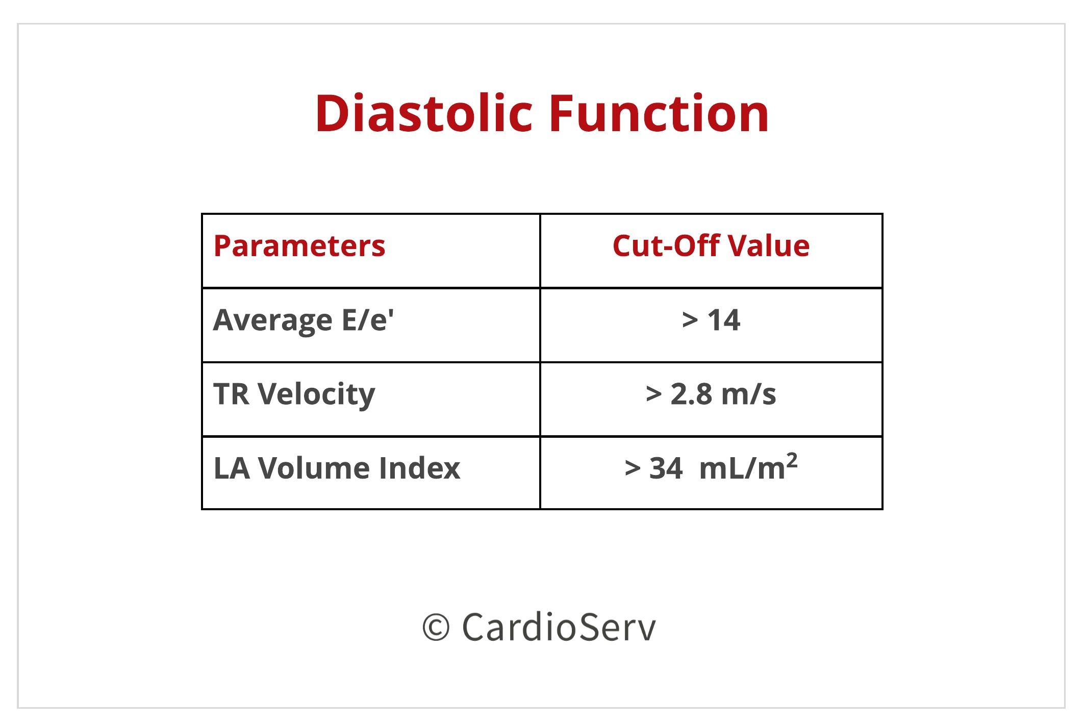 Diastolic Function Parameters