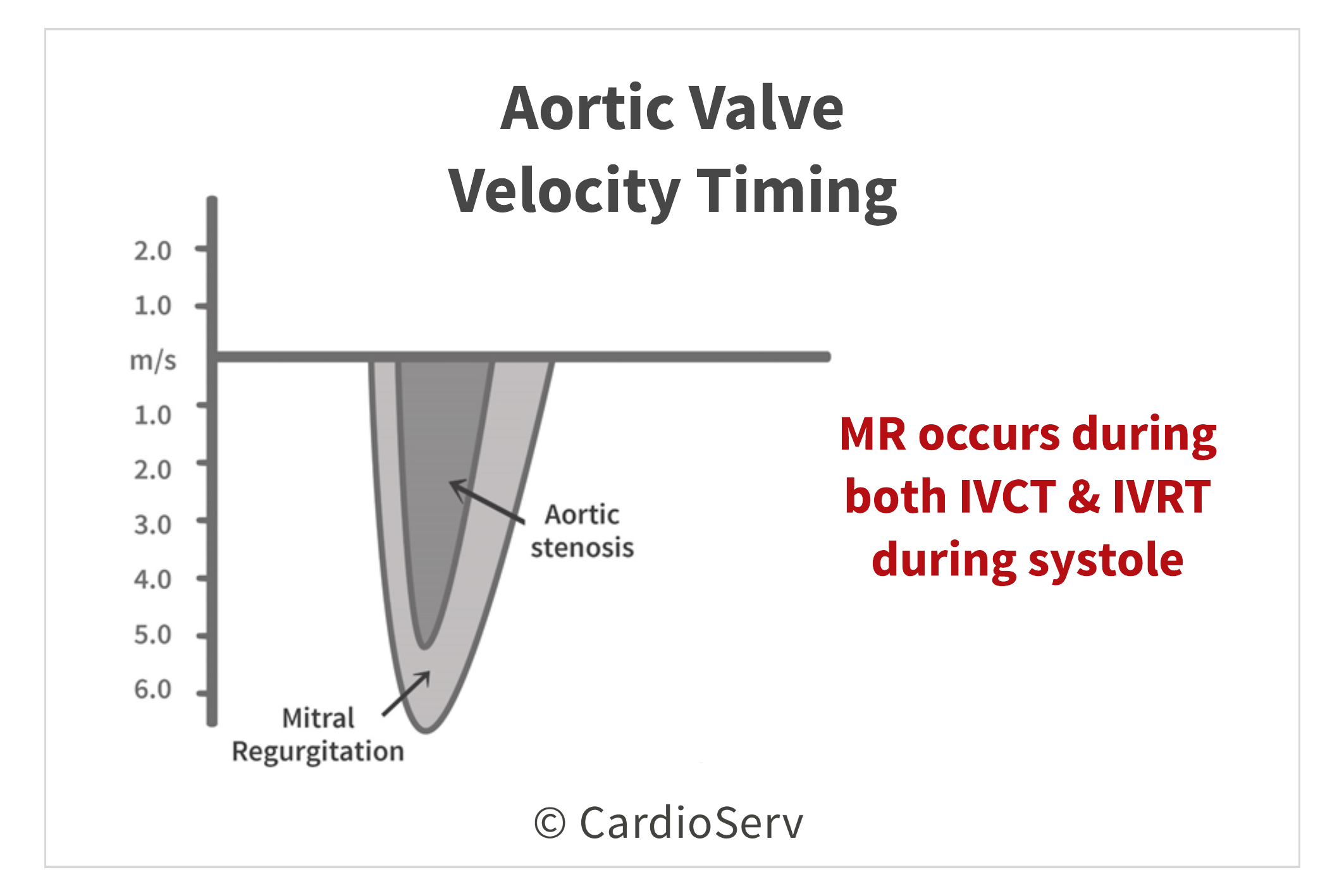 Aortic Valve Velocity Timing Measurement