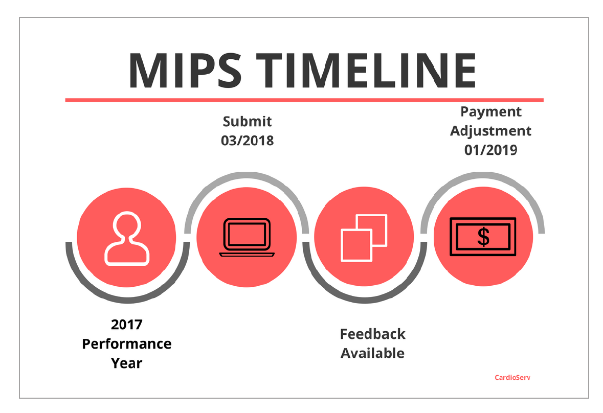 Getting Paid:  Don't miss the March deadline for 2017 MACRA/MIPS reporting!!