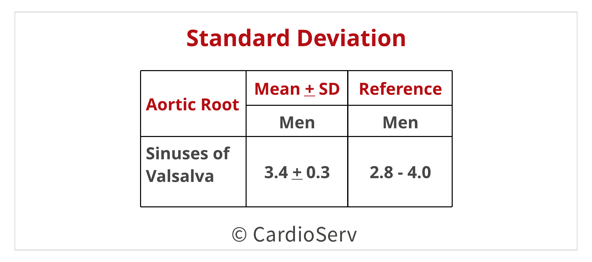 Standard Deviation Calculation Echo