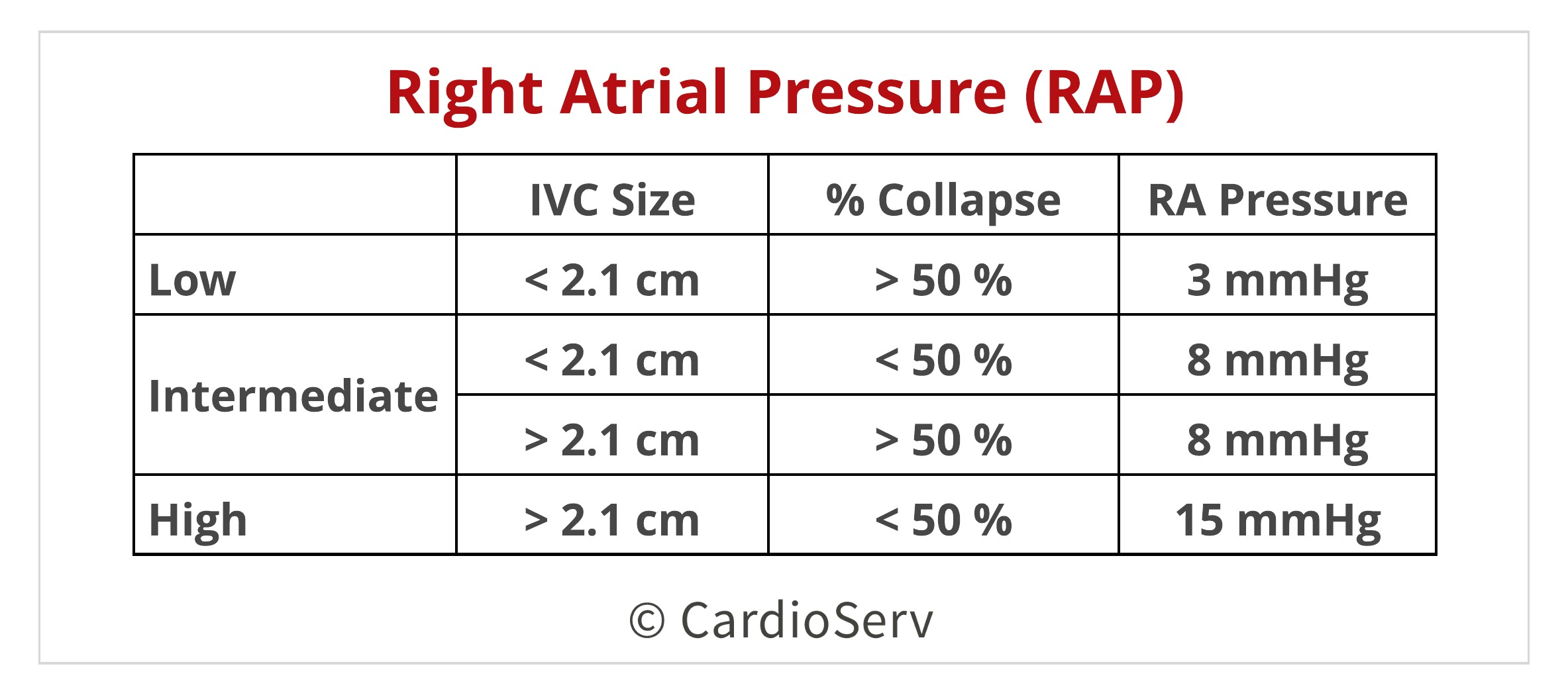 Right Atrial Pressure Echo
