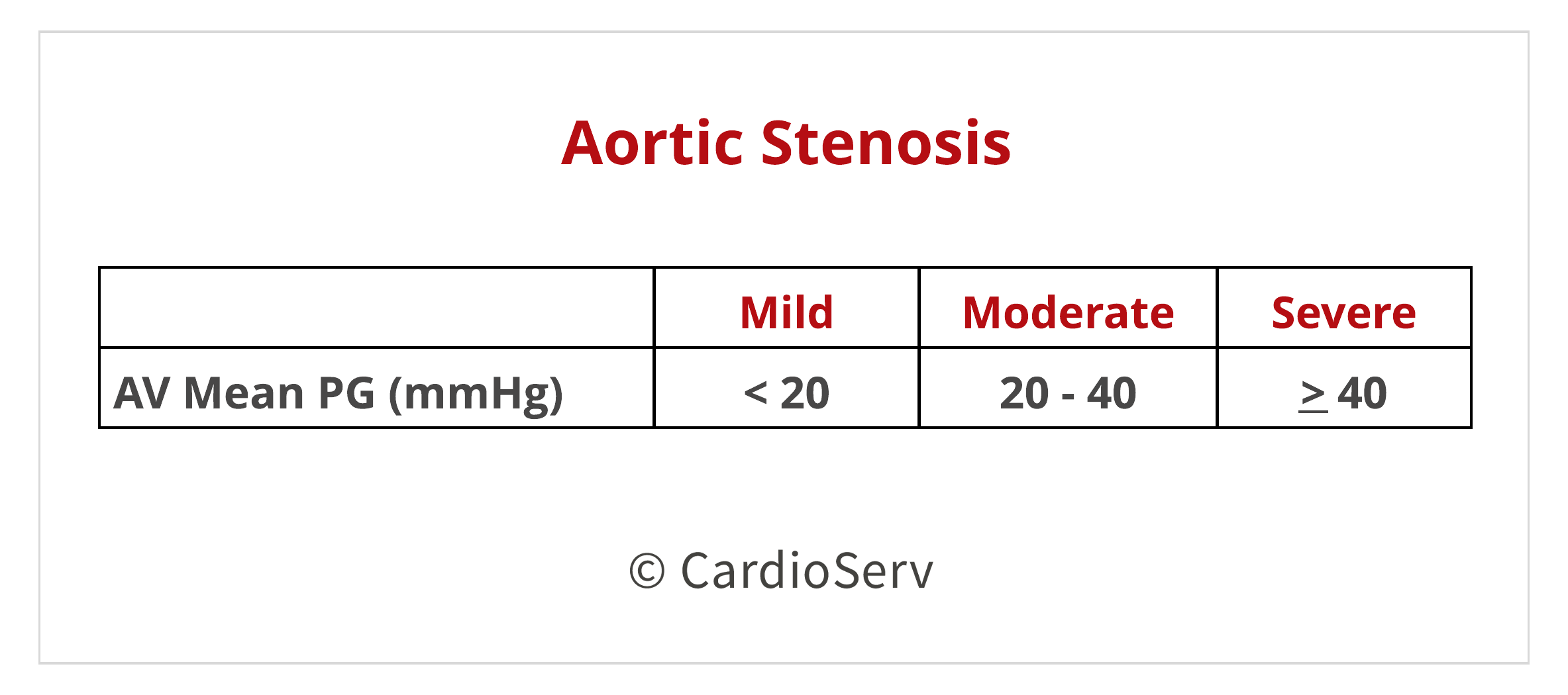 AS Mean PG Pressure Gradient Aortic Stenosis Echo