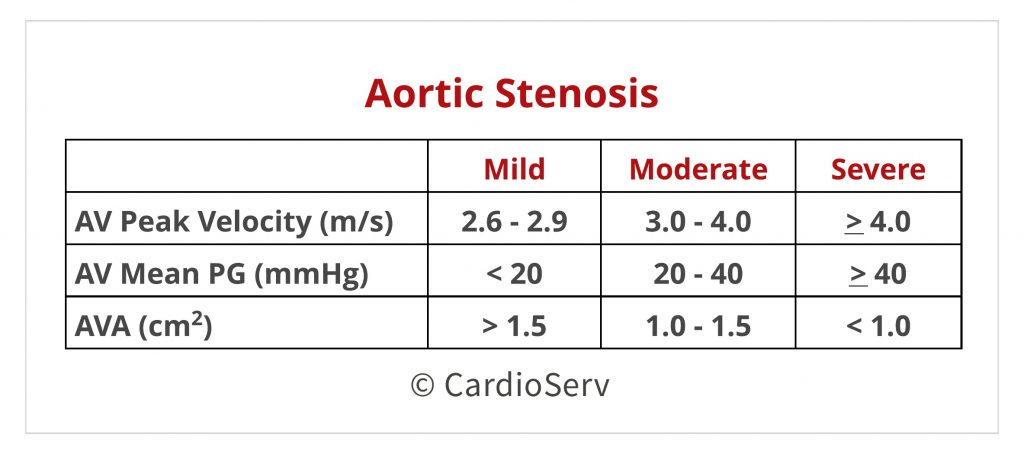 Aortic Stenosis Parameters Echo