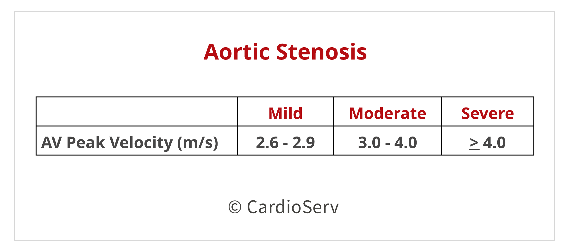 Aortic Stenosis Peak Velocity Echo