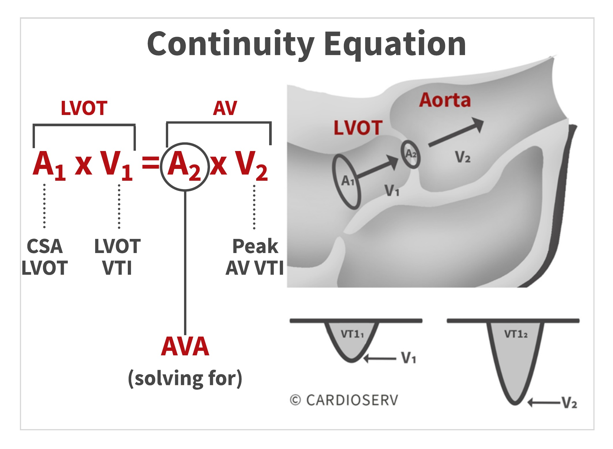 Continuity equation for Aortic Stenosis
