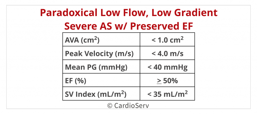 Low Flow Low Gradient Severe Aortic Stenosis with Preserved LV EF Echo