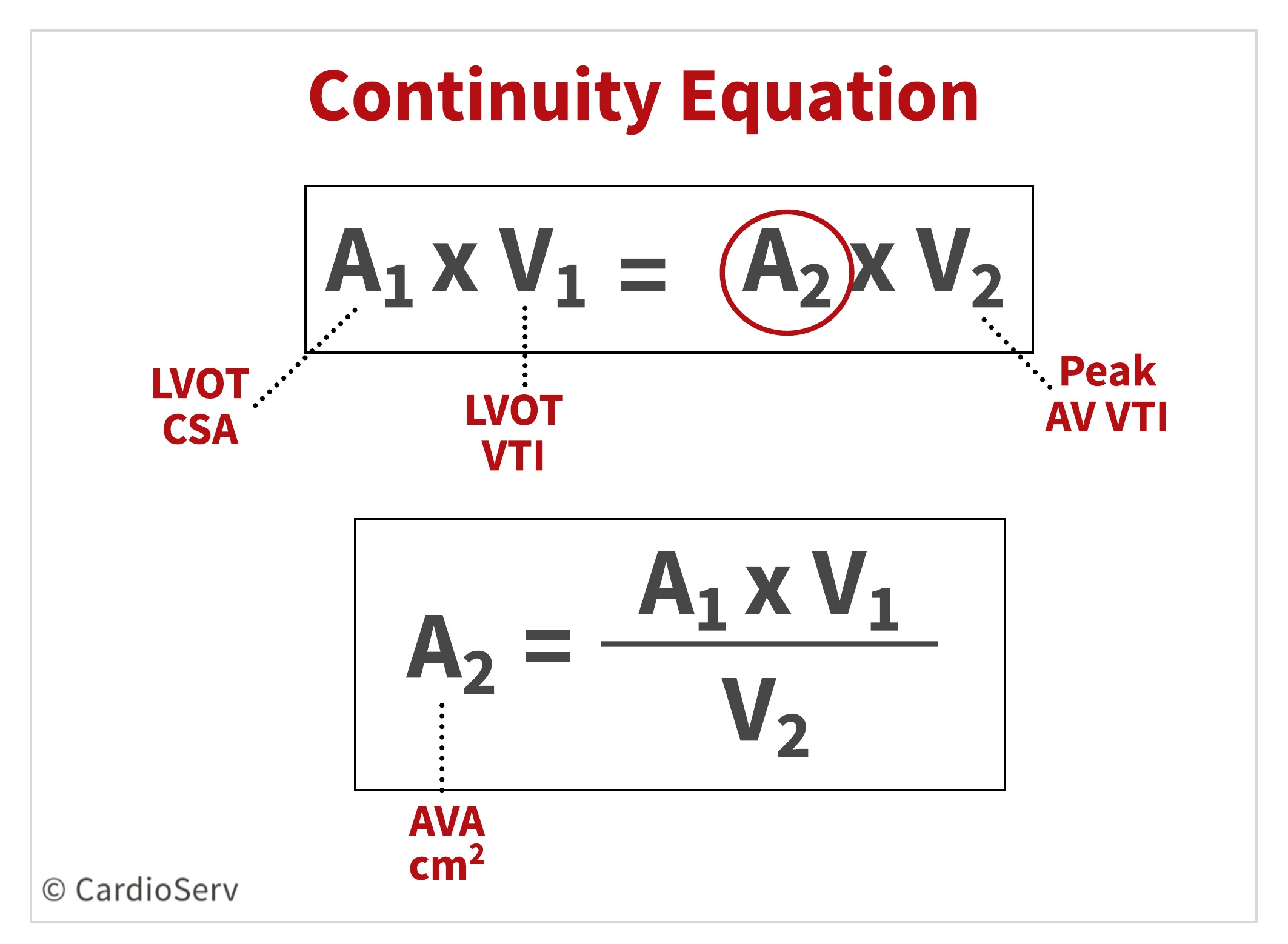 Continuity Equation Aortic Stenosis