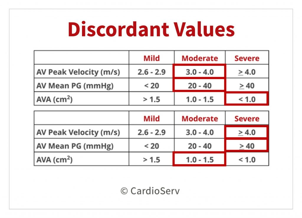 Discordant Values Aortic Stenosis Echo