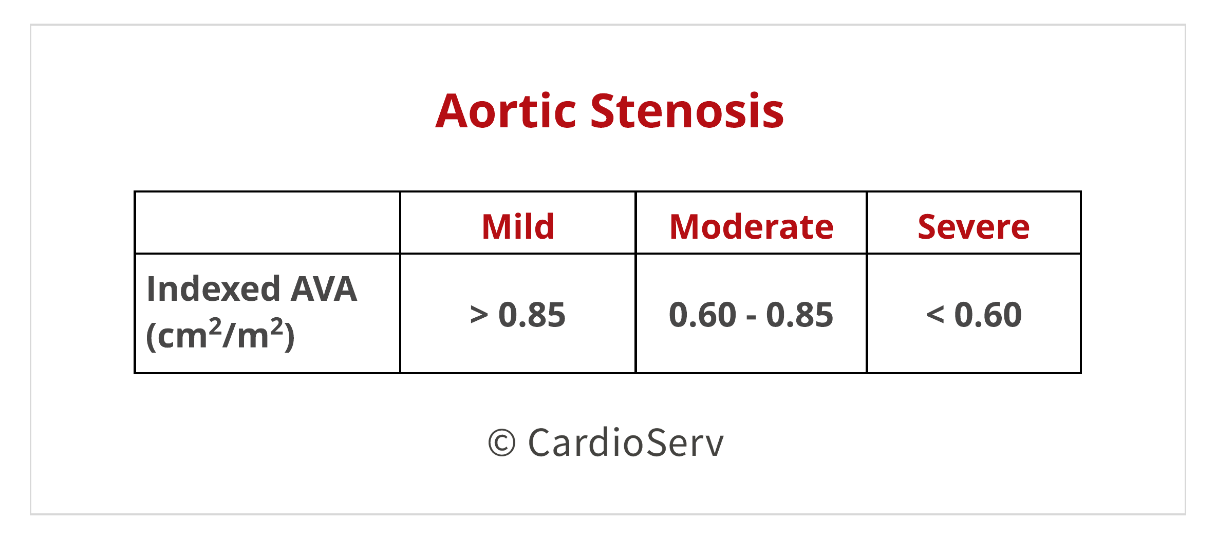 indexed AVA echo aortic stenosis