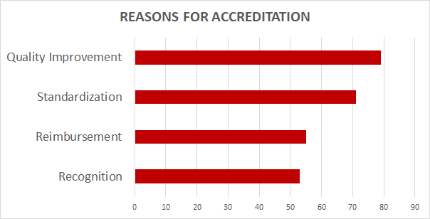 Reason to seek accreditation in echocardiography  Intersocietal Accreditation Commission  IAC ICAEL