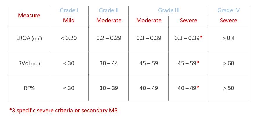 MR quantification reference range